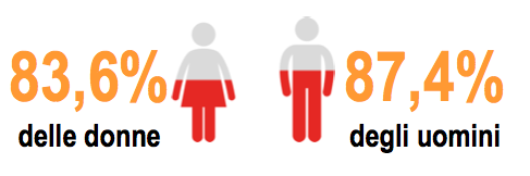 Audiance in base al sesso