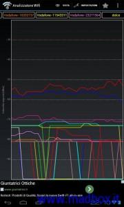 Comparaziione temporale segnali WIFI