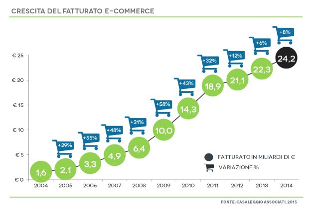 Trend ecommerce